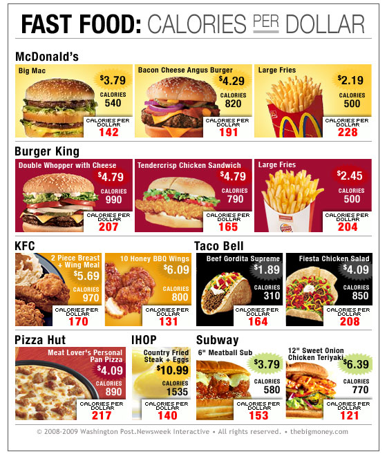 Mcdonalds Calories Chart Fast Food for Pinterest