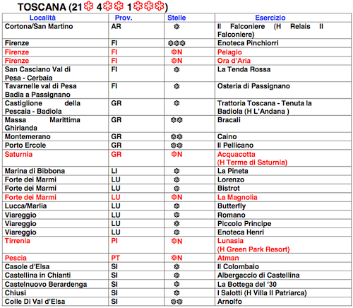 Tuscany best italian restaurants in southern tuscany 2012 for Restaurant guide